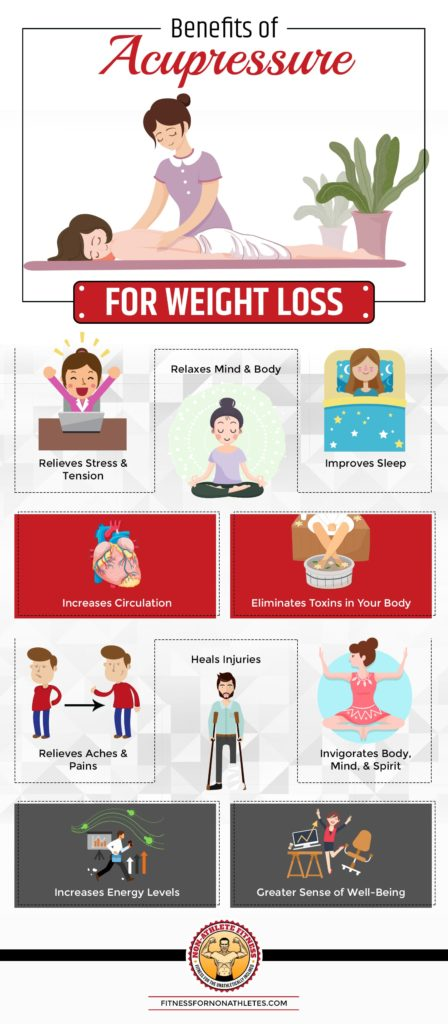 Acupressure For Weight Loss: How to Get Started | Non ...